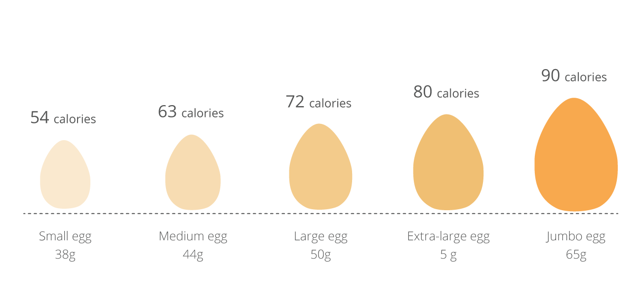 how many calories in 2 large eggs photo - 1