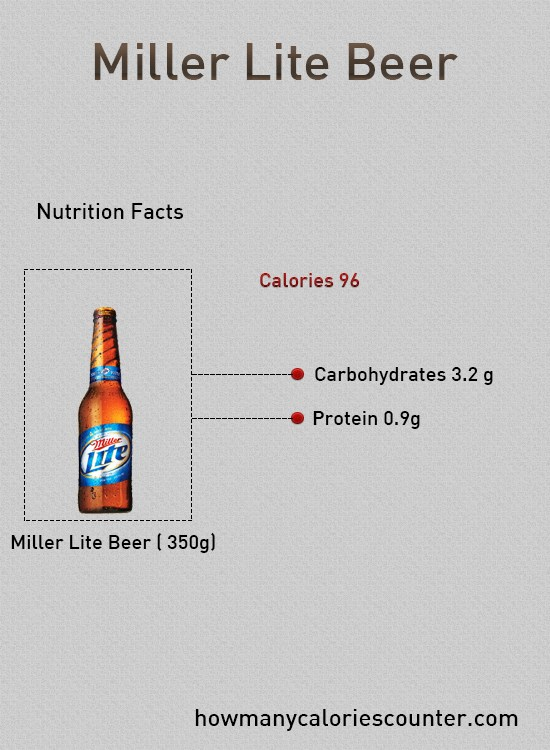 how many calories in miller lite photo - 1