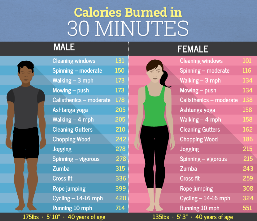 how many calories should you burn in a day photo - 1