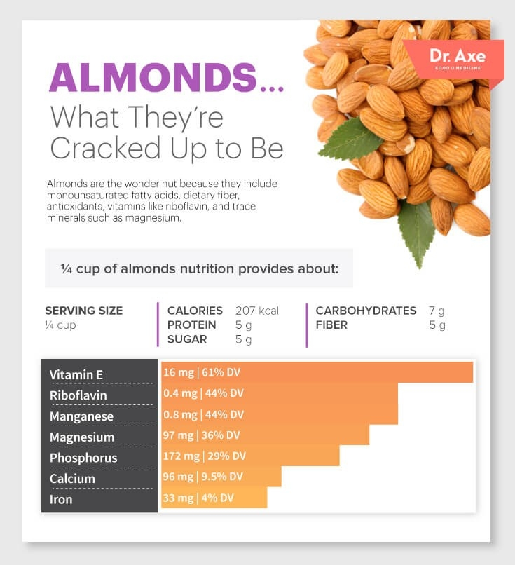 how many carbs in almonds photo - 1
