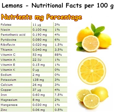 how many carbs in lime juice photo - 1