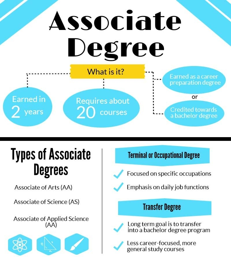 how many credits is an associates degree photo - 1