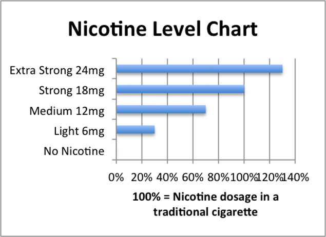 how many grams of nicotine are in one cigarette photo - 1