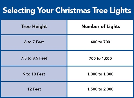 how many lights per foot of christmas tree photo - 1