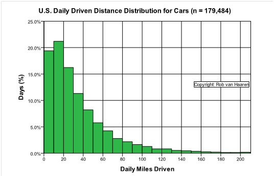 how many miles driven per year photo - 1