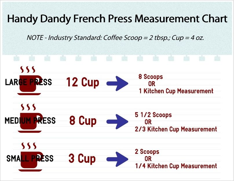 how many ounces of coffee beans per cup photo - 1
