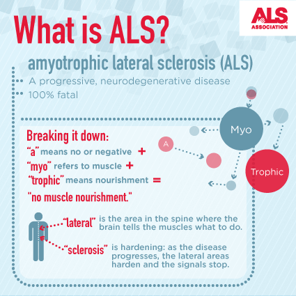 how many people have amyotrophic lateral sclerosis photo - 1